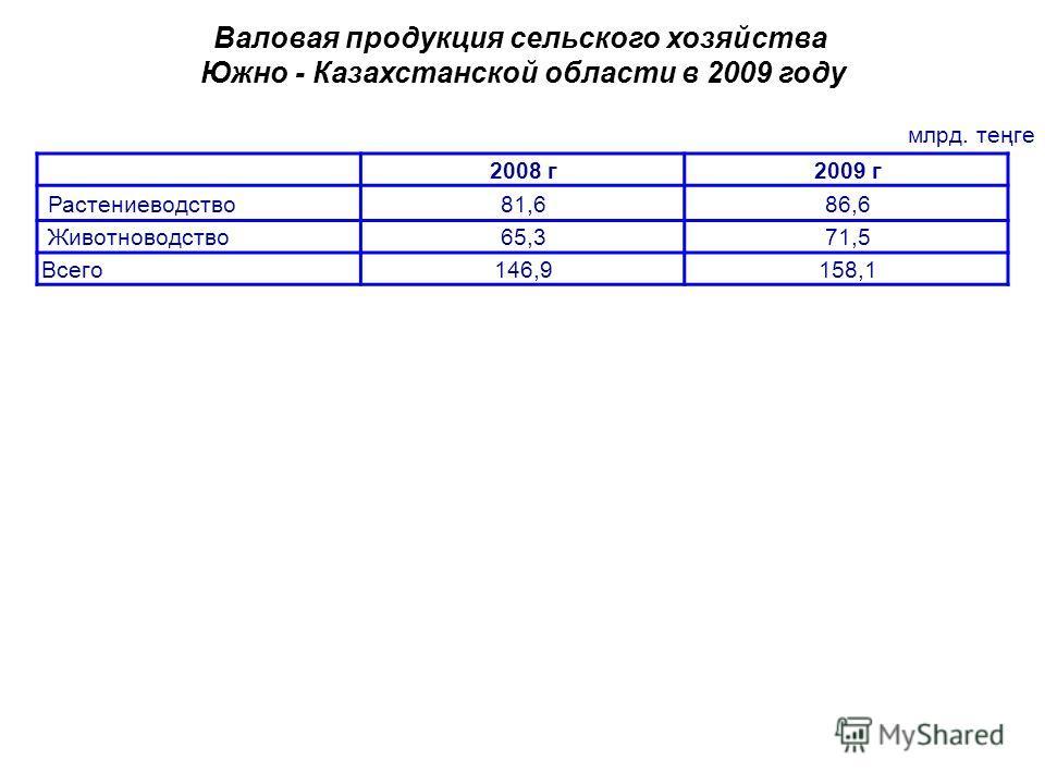 млрд. теңге Валовая продукция сельского хозяйства Южно - Казахстанской области в 2009 году 2008 г2009 г Растениеводство81,686,6 Животноводство65,371,5 Всего146,9158,1