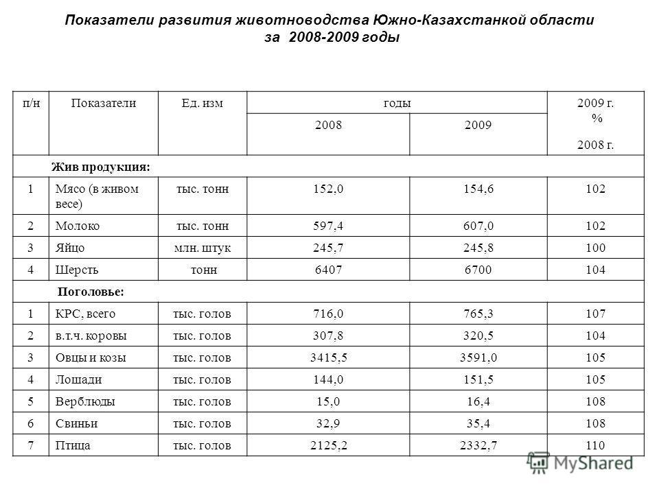Показатели развития животноводства Южно-Казахстанкой области за 2008-2009 годы п/нПоказателиЕд. измгоды2009 г. % 2008 г. 20082009 Жив продукция: 1Мясо (в живом весе) тыс. тонн152,0154,6102 2Молокотыс. тонн597,4607,0102 3Яйцомлн. штук245,7245,8100 4Ше