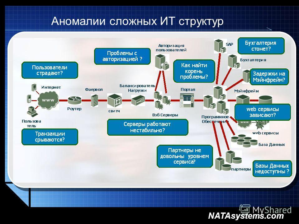 NATAsystems.com Аномалии сложных ИТ структур