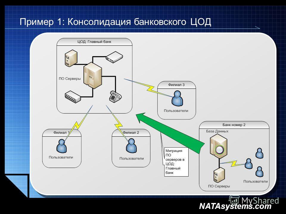NATAsystems.com Пример 1: Консолидация банковского ЦОД
