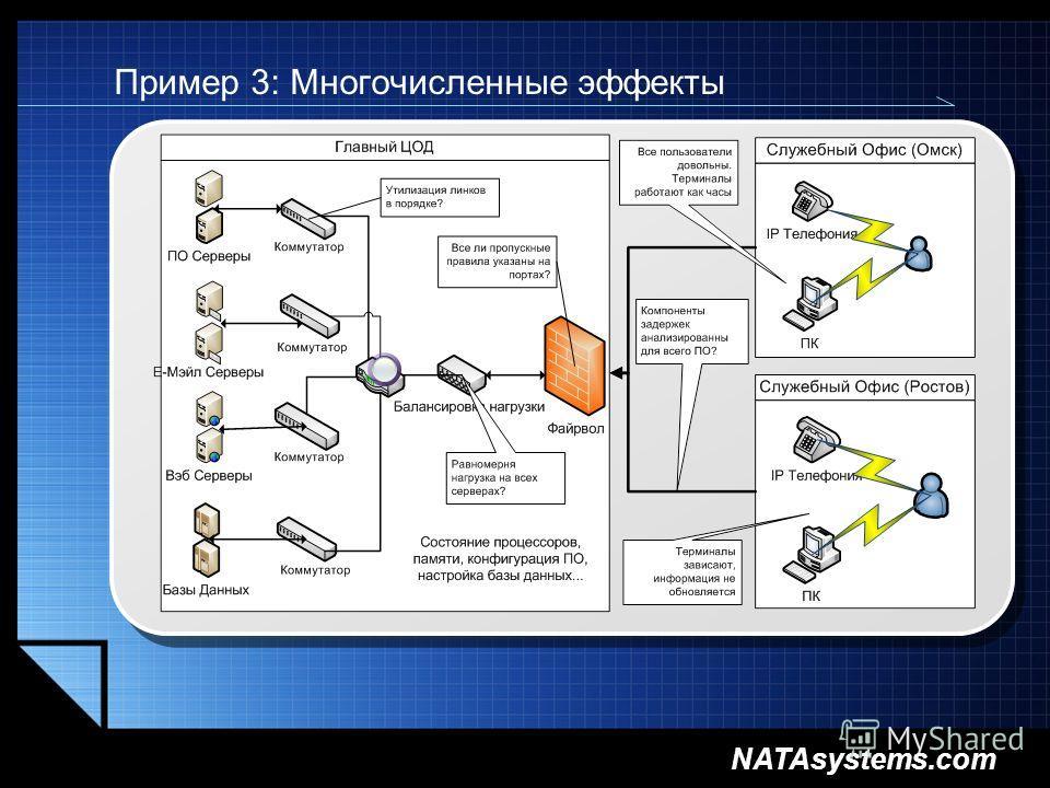 NATAsystems.com Пример 3: Многочисленные эффекты