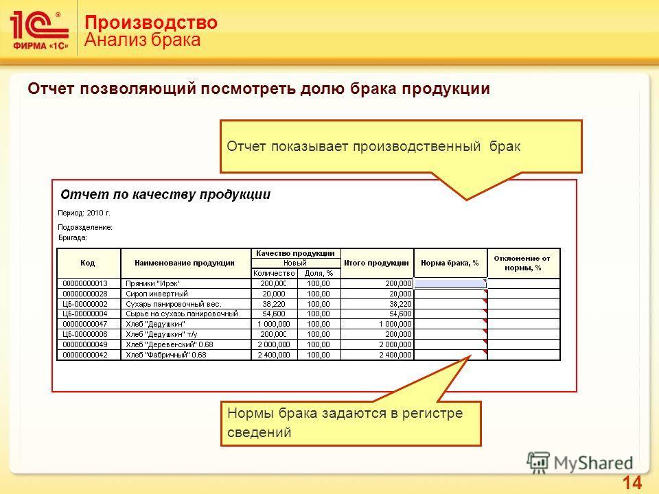 14 Производство Анализ брака Нормы брака задаются в регистре сведений Отчет показывает производственный брак Отчет позволяющий посмотреть долю брака продукции