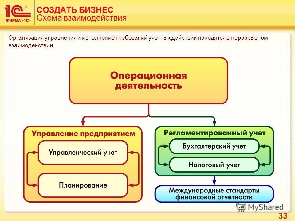 33 СОЗДАТЬ БИЗНЕС Схема взаимодействия Организация управления и исполнение требований учетных действий находятся в неразрывном взаимодействии.