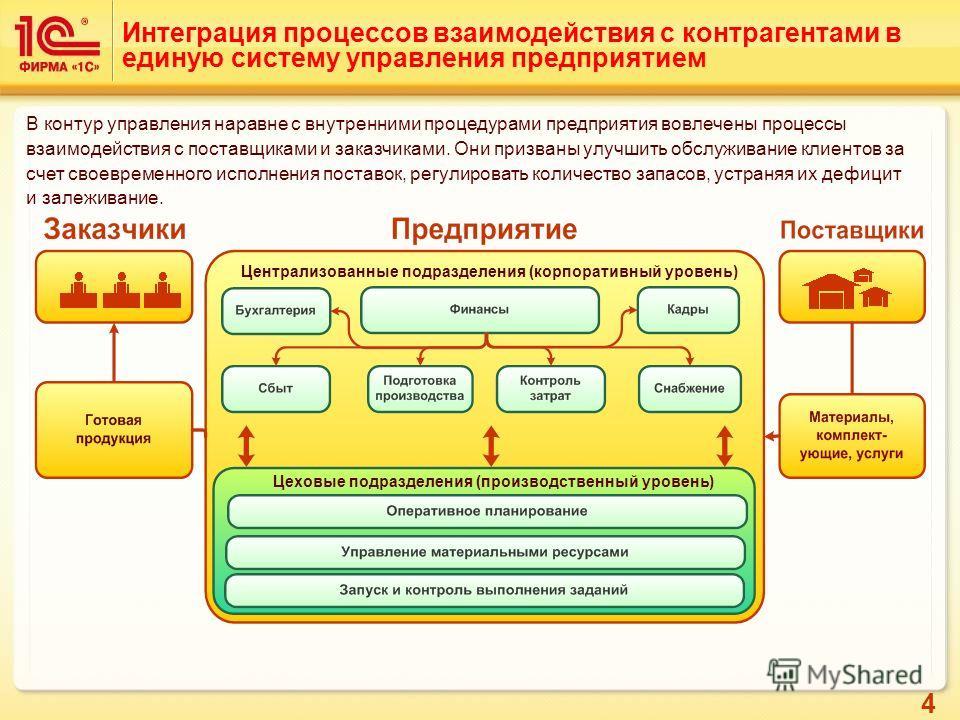 4 Интеграция процессов взаимодействия с контрагентами в единую систему управления предприятием Централизованные подразделения (корпоративный уровень) Цеховые подразделения (производственный уровень) В контур управления наравне с внутренними процедура