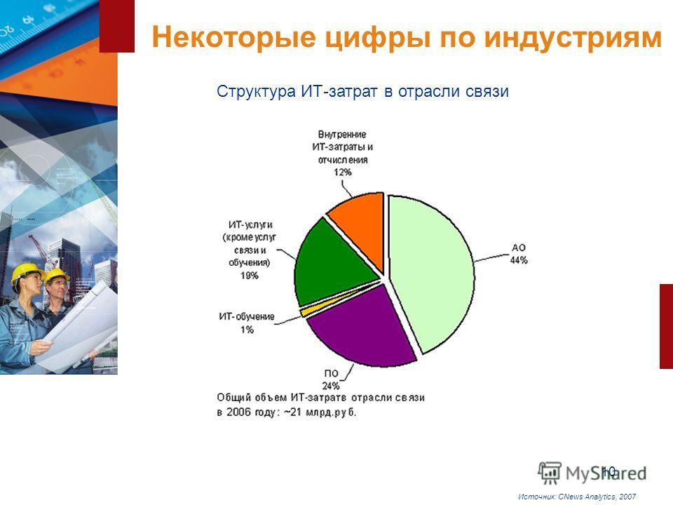 10 Некоторые цифры по индустриям Структура ИТ-затрат в отрасли связи Источник: CNews Analytics, 2007