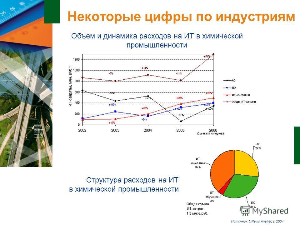 14 Некоторые цифры по индустриям Структура расходов на ИТ в химической промышленности Объем и динамика расходов на ИТ в химической промышленности Источник: CNews Analytics, 2007