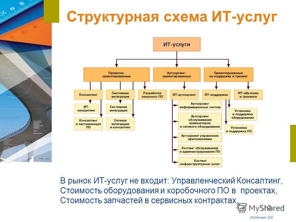 3 Структурная схема ИТ-услуг В рынок ИТ-услуг не входит: Управленческий Консалтинг, Стоимость оборудования и коробочного ПО в проектах, Стоимость запчастей в сервисных контрактах. Источник: IDC