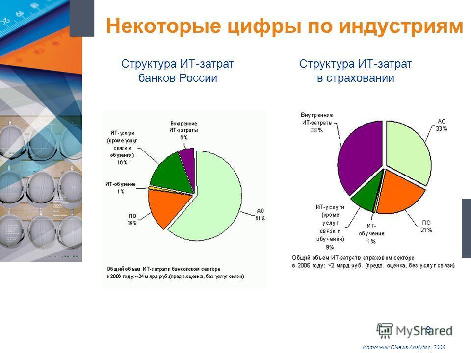 9 Некоторые цифры по индустриям Структура ИТ-затрат банков России Структура ИТ-затрат в страховании Источник: CNews Analytics, 2006