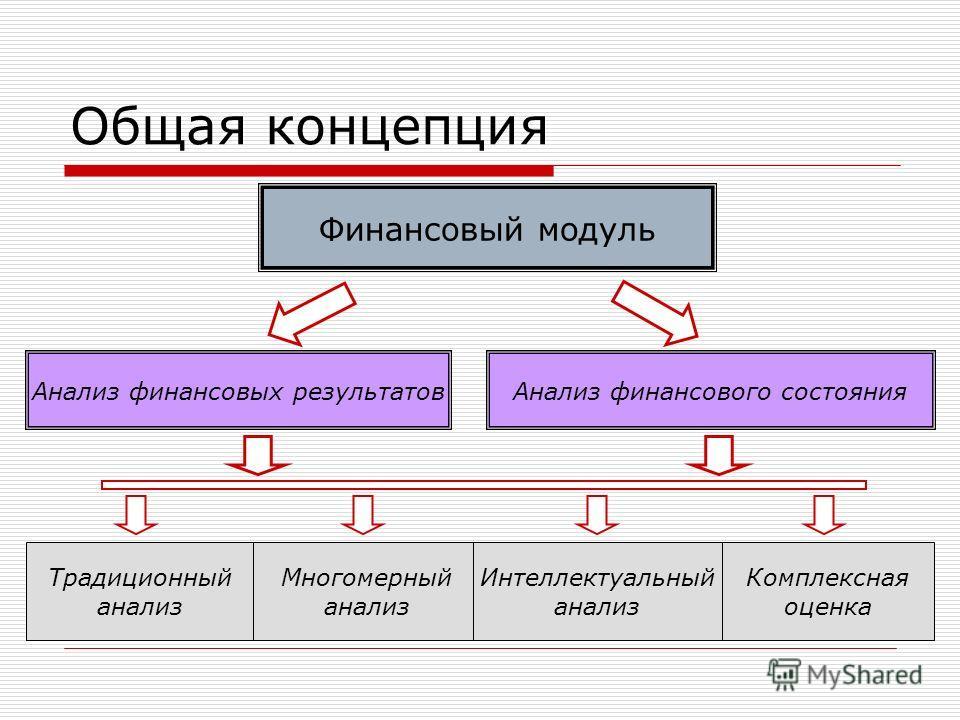 Общая концепция Финансовый модуль Анализ финансовых результатовАнализ финансового состояния Традиционный анализ Многомерный анализ Интеллектуальный анализ Комплексная оценка