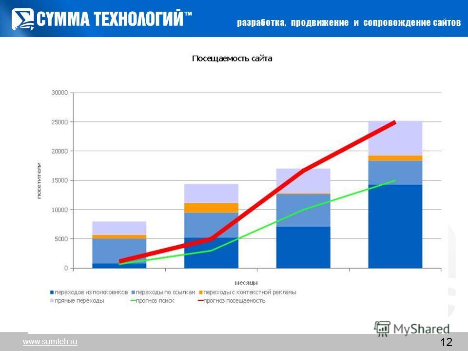 www.sumteh.ru 12 www.sumteh.ru