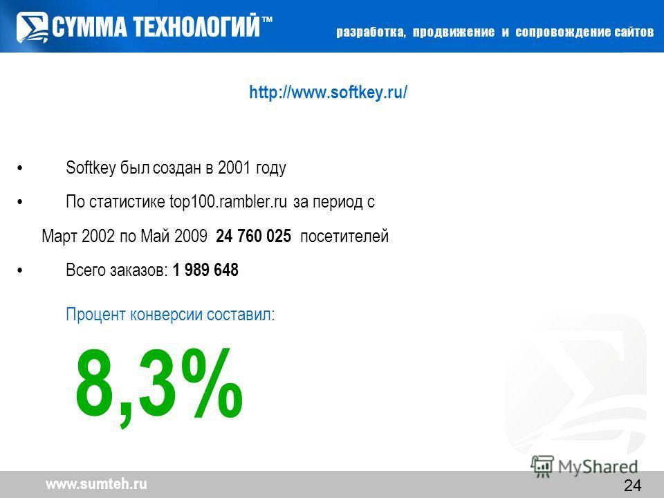 24 http://www.softkey.ru/ Softkey был создан в 2001 году По статистике top100.rambler.ru за период с Март 2002 по Май 2009 24 760 025 посетителей Всего заказов: 1 989 648 Процент конверсии составил: 8,3%
