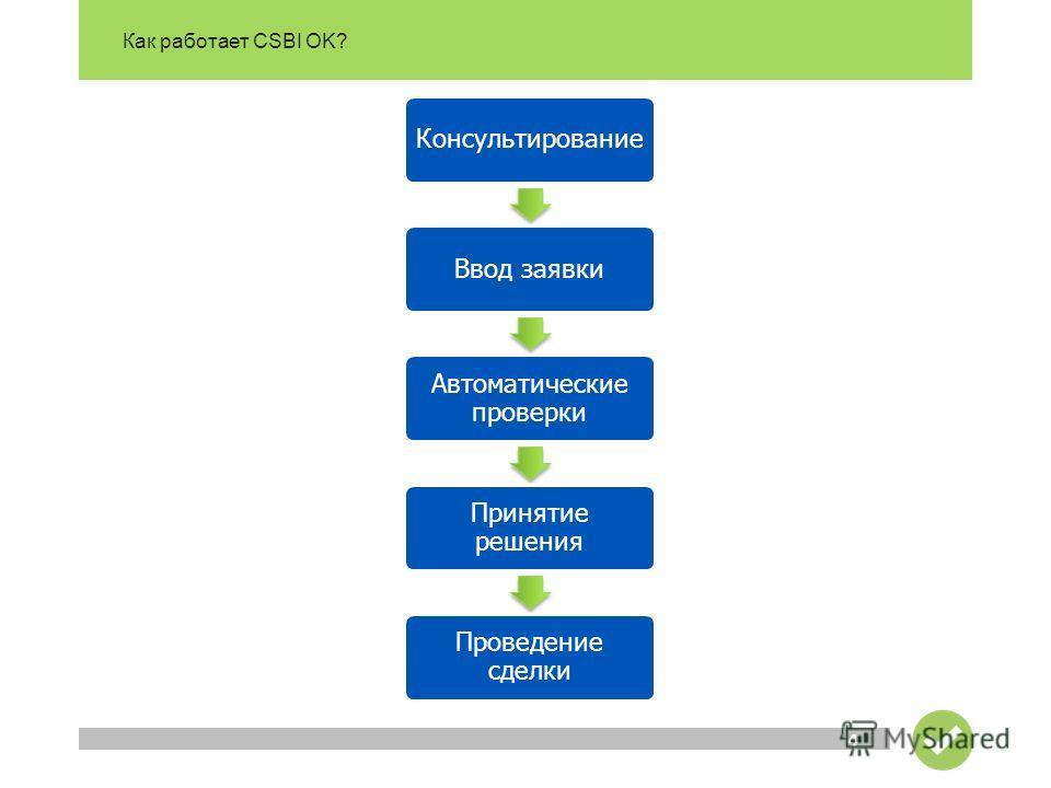 Как работает CSBI OK? 4 КонсультированиеВвод заявки Автоматические проверки Принятие решения Проведение сделки