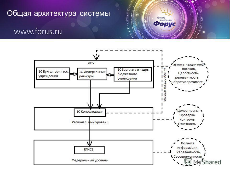 Общая архитектура системы