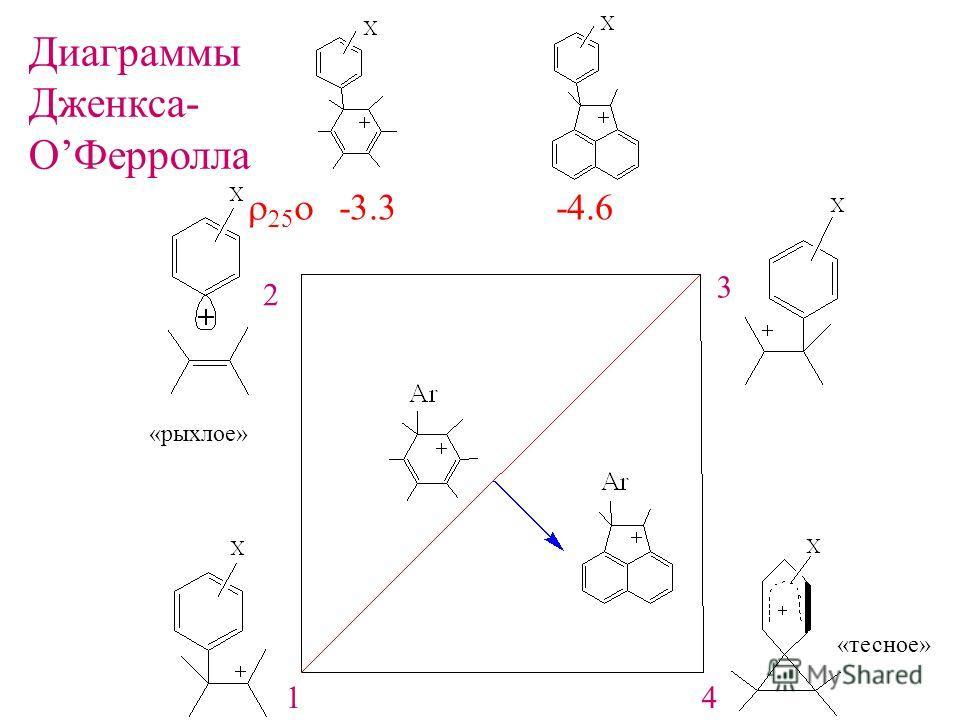 «рыхлое» «тесное» -3.3 -4.6 Диаграммы Дженкса- ОФерролла 1 2 3 4