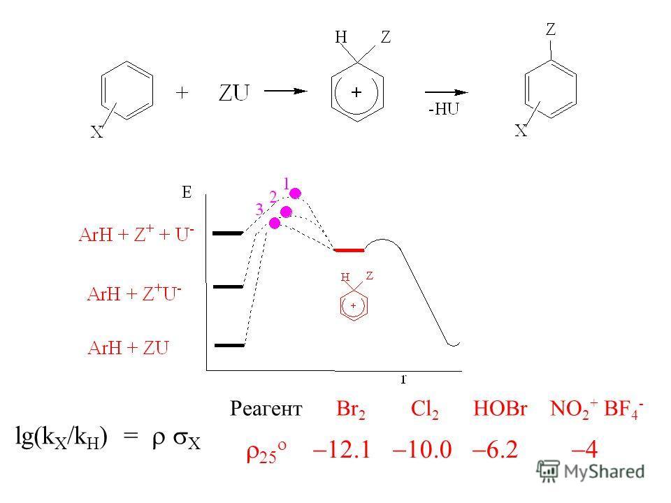 lg(k X /k H ) = X Реагент Br 2 Cl 2 HOBr NO 2 + BF 4 -