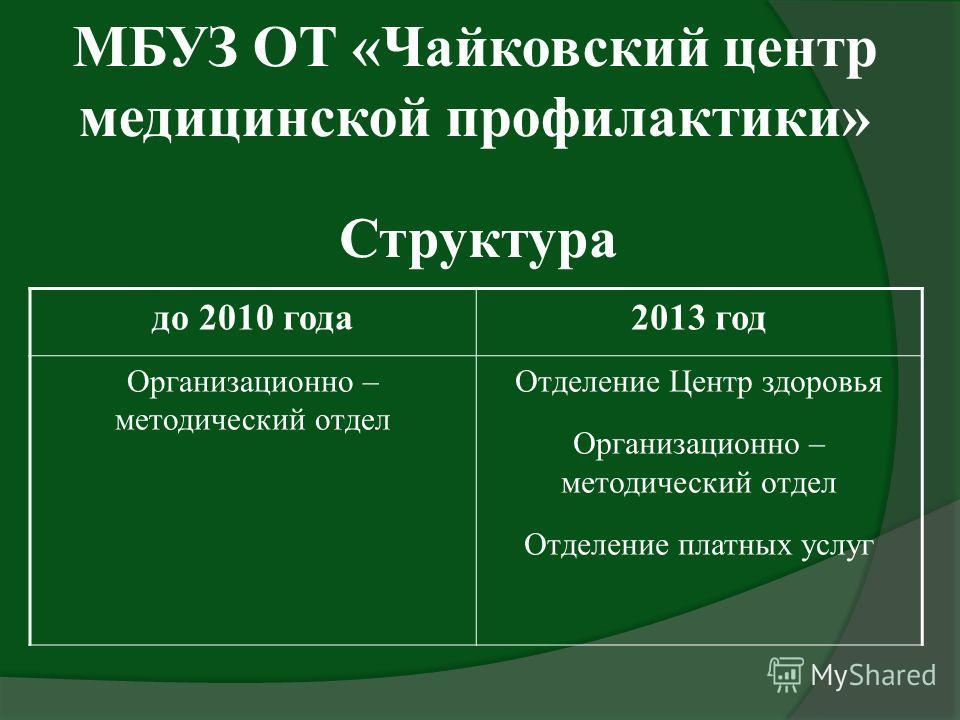 Структура до 2010 года2013 год Организационно – методический отдел Отделение Центр здоровья Организационно – методический отдел Отделение платных услуг МБУЗ ОТ «Чайковский центр медицинской профилактики»