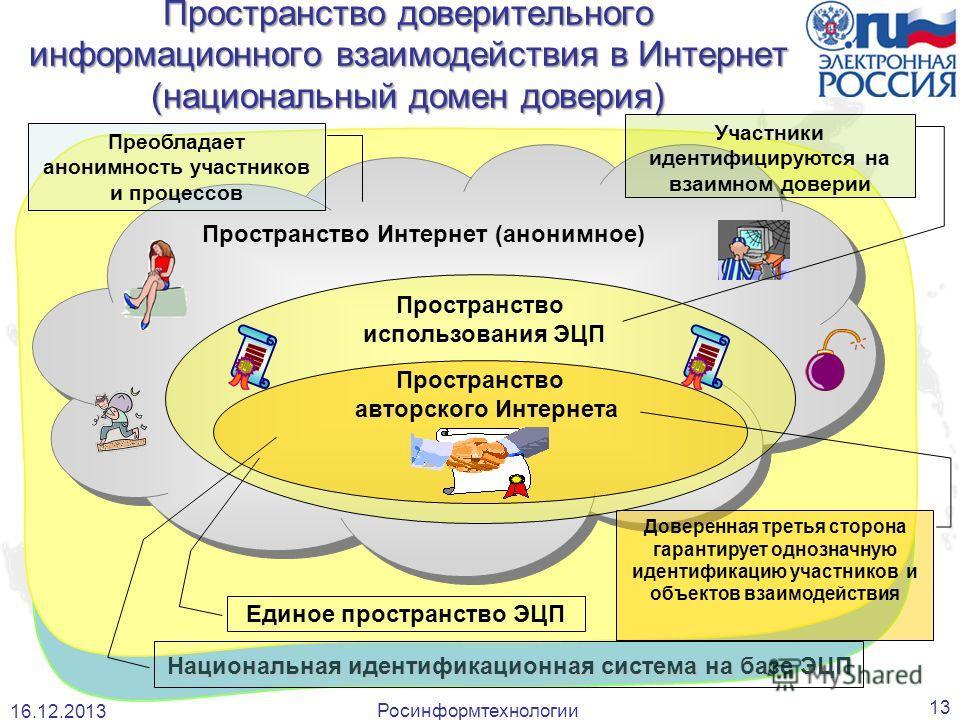 Национальная идентификационная система на базе ЭЦП 13 Преобладает анонимность участников и процессов Доверенная третья сторона гарантирует однозначную идентификацию участников и объектов взаимодействия Пространство Интернет (анонимное) Пространство и