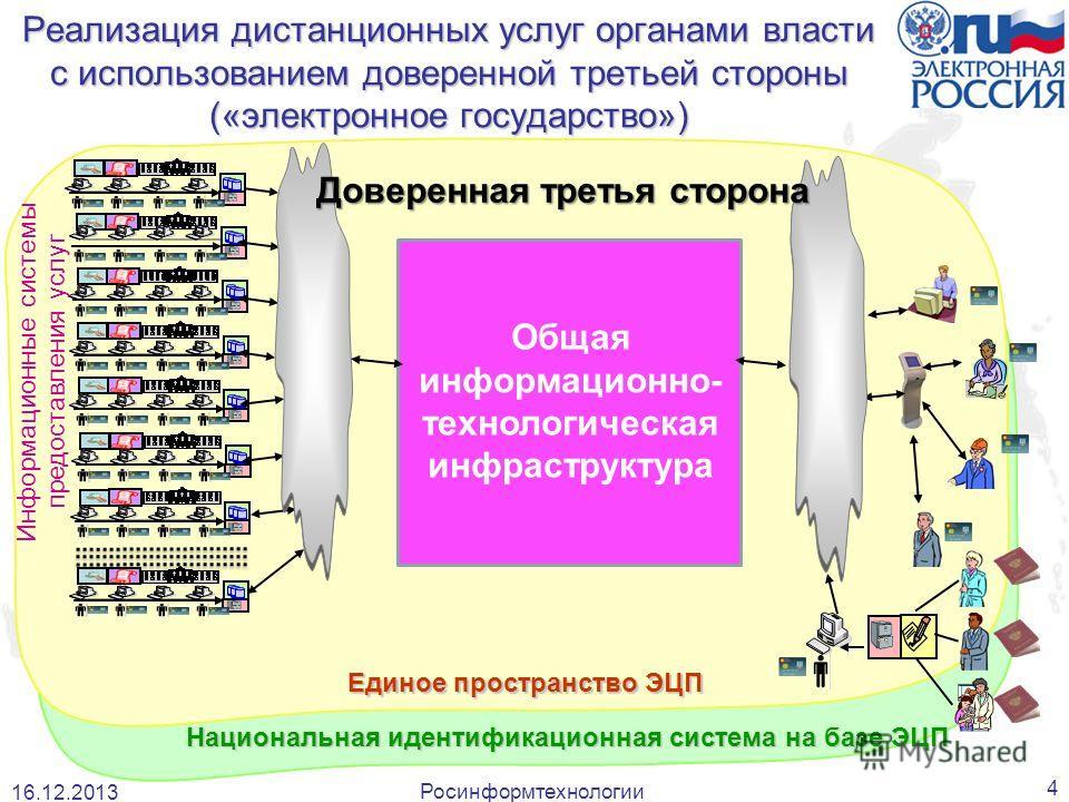 Росинформтехнологии 4 Реализация дистанционных услуг органами власти с использованием доверенной третьей стороны («электронное государство») Информационные системы предоставления услуг Единое пространство ЭЦП Национальная идентификационная система на