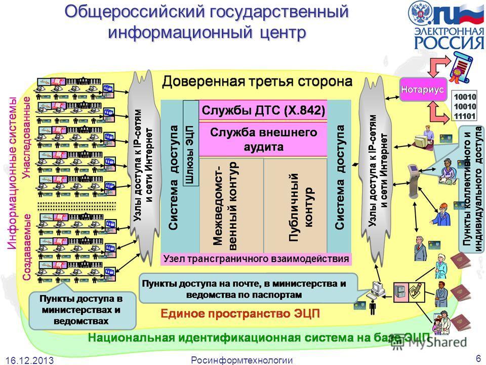 Росинформтехнологии 6 Общероссийский государственный информационный центр 16.12.2013 Узел трансграничного взаимодействия