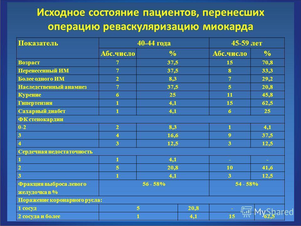 Исходное состояние пациентов, перенесших операцию реваскуляризацию миокарда Показатель40-44 года45-59 лет Абс.число% % Возраст737,51570,8 Перенесенный ИМ737,5833,3 Более одного ИМ28,3729,2 Наследственный анамнез737,5520,8 Курение6251145,8 Гипертензия