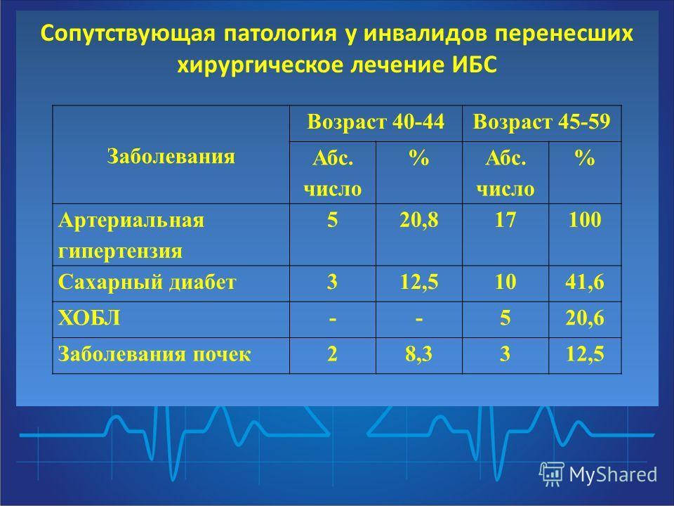 Сопутствующая патология у инвалидов перенесших хирургическое лечение ИБС Заболевания Возраст 40-44Возраст 45-59 Абс. число % Абс. число % Артериальная гипертензия 520,817100 Сахарный диабет312,51041,6 ХОБЛ--520,6 Заболевания почек28,3312,5