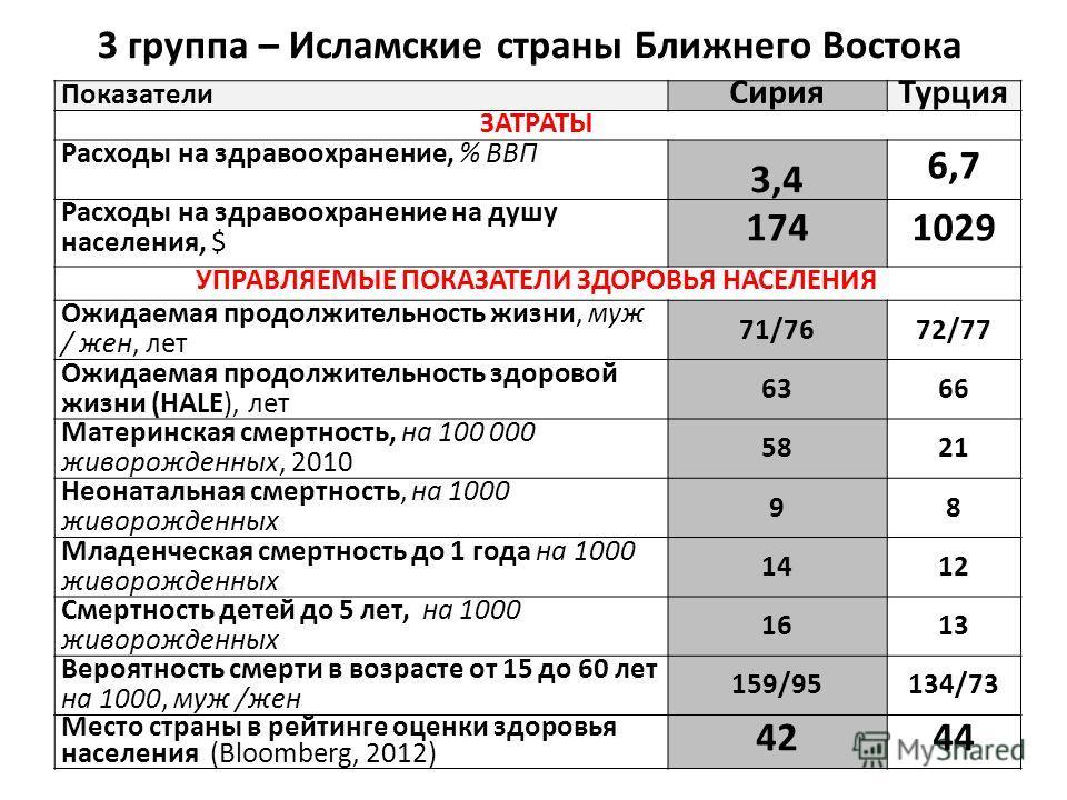 Показатели СирияТурция ЗАТРАТЫ Расходы на здравоохранение, % ВВП 3,4 6,7 Расходы на здравоохранение на душу населения, $ 1741029 УПРАВЛЯЕМЫЕ ПОКАЗАТЕЛИ ЗДОРОВЬЯ НАСЕЛЕНИЯ Ожидаемая продолжительность жизни, муж / жен, лет 71/7672/77 Ожидаемая продолжи