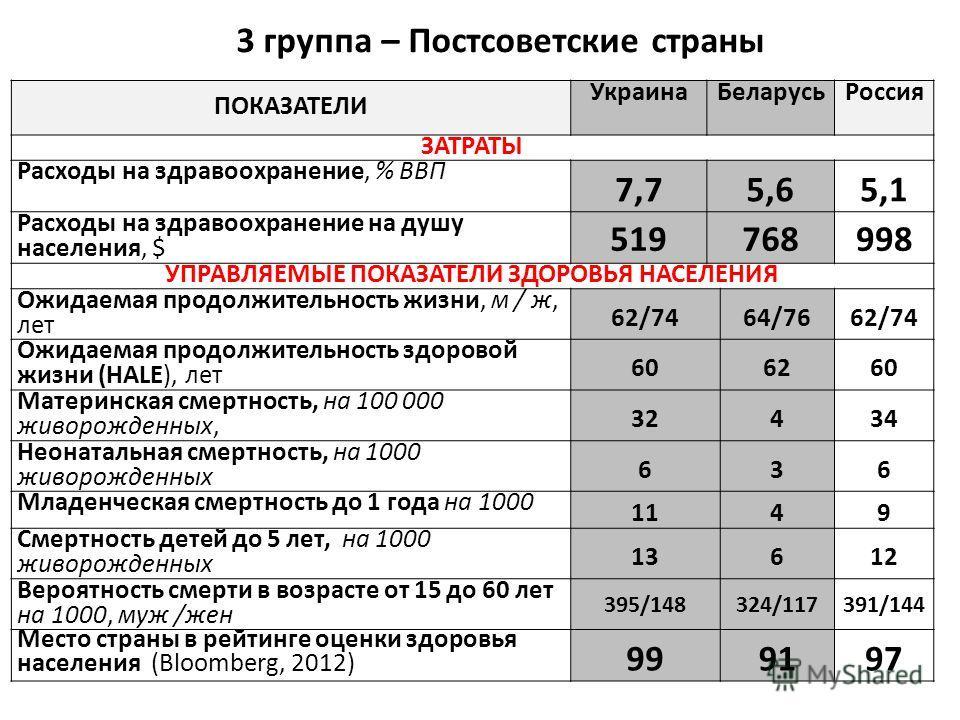 3 группа – Постсоветские страны ПОКАЗАТЕЛИ УкраинаБеларусьРоссия ЗАТРАТЫ Расходы на здравоохранение, % ВВП 7,75,65,1 Расходы на здравоохранение на душу населения, $ 519768998 УПРАВЛЯЕМЫЕ ПОКАЗАТЕЛИ ЗДОРОВЬЯ НАСЕЛЕНИЯ Ожидаемая продолжительность жизни