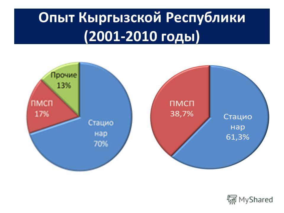 Опыт Кыргызской Республики (2001-2010 годы)