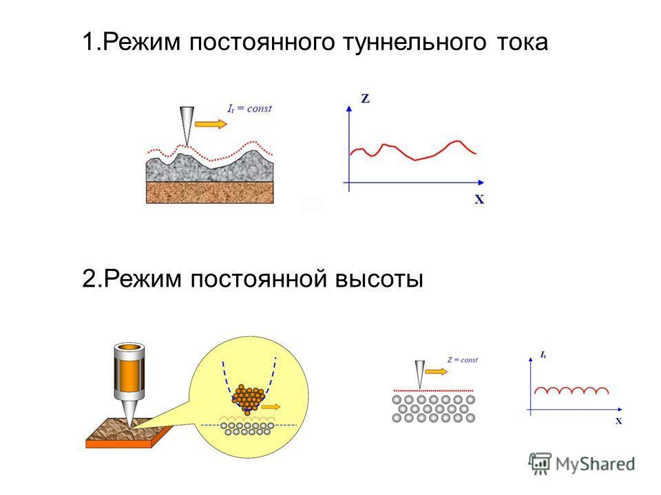 1.Режим постоянного туннельного тока 2.Режим постоянной высоты
