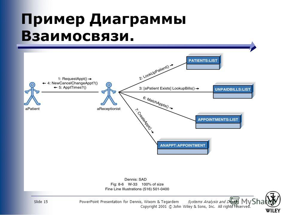 PowerPoint Presentation for Dennis, Wixom & Tegardem Systems Analysis and Design Copyright 2001 © John Wiley & Sons, Inc. All rights reserved. Slide 15 Пример Диаграммы Взаимосвязи.