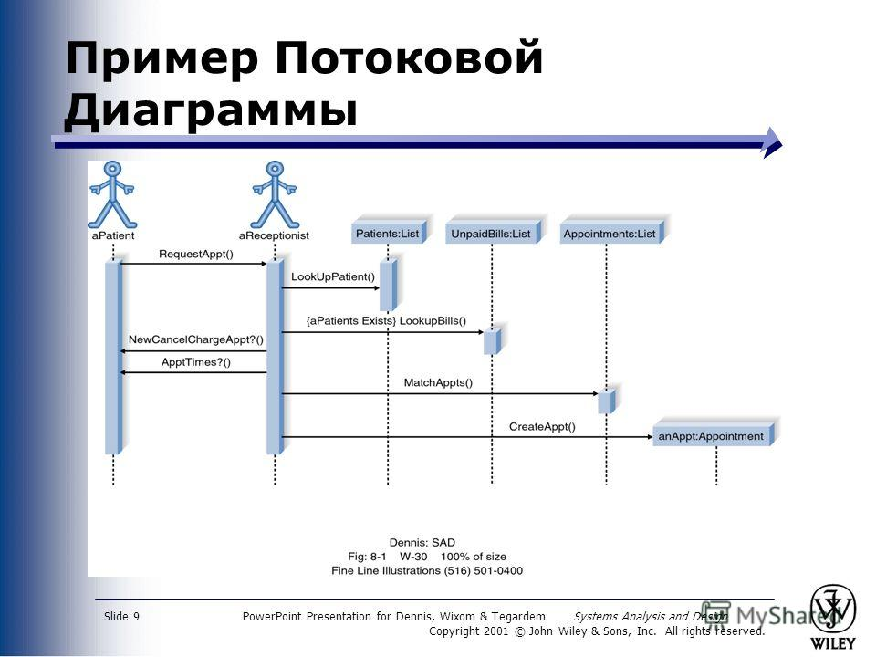 PowerPoint Presentation for Dennis, Wixom & Tegardem Systems Analysis and Design Copyright 2001 © John Wiley & Sons, Inc. All rights reserved. Slide 9 Пример Потоковой Диаграммы