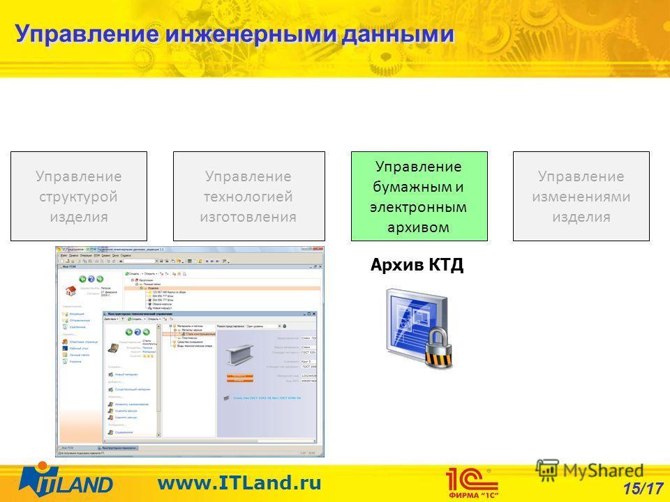 15/17 www.ITLand.ru Управление бумажным и электронным архивом Управление технологией изготовления Управление структурой изделия Управление изменениями изделия Архив КТД Управление инженерными данными