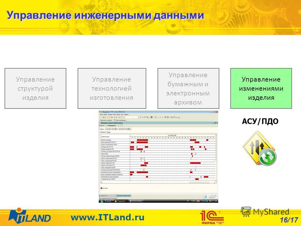 16/17 www.ITLand.ru Управление бумажным и электронным архивом Управление технологией изготовления Управление структурой изделия Управление изменениями изделия АСУ/ПДО Управление инженерными данными