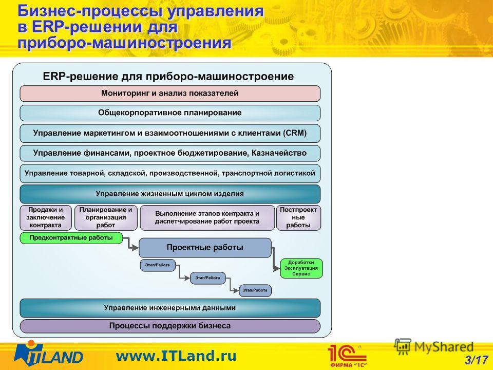 3/17 www.ITLand.ru Бизнес-процессы управления в ERP-решении для приборо-машиностроения
