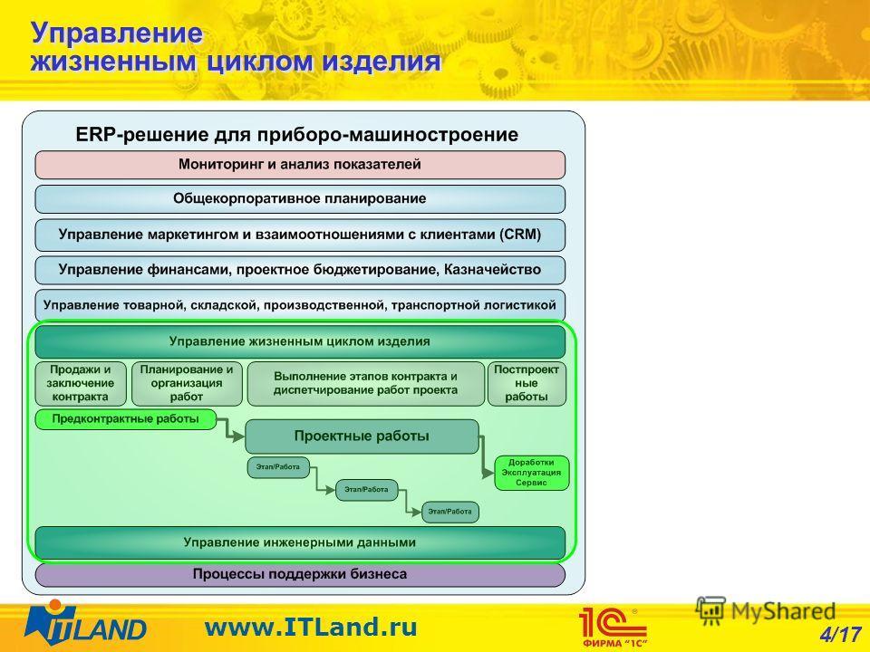 4/17 www.ITLand.ru Управление жизненным циклом изделия