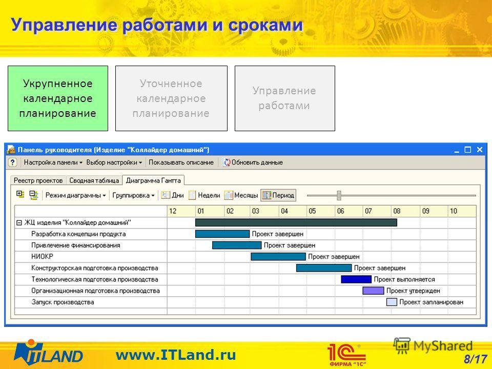 8/17 www.ITLand.ru Управление работами и сроками Управление работами Уточненное календарное планирование Укрупненное календарное планирование