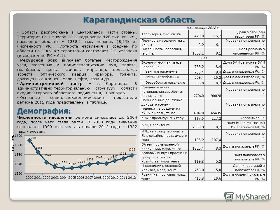 1 Карагандинская область Область расположена в центральной части страны. Территория на 1 января 2012 года равна 428 тыс. кв. км., население области – 1358,1 тыс. человек (8,1% от численности РК). Плотность населения в среднем по области на 1 кв. км т