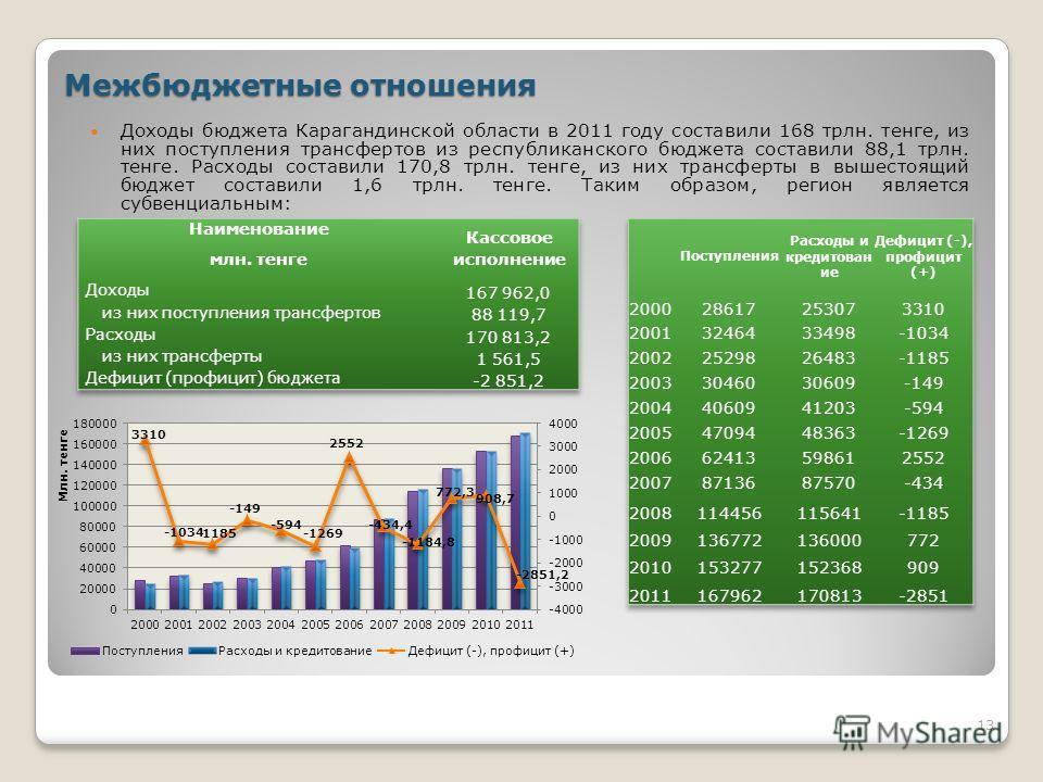 Межбюджетные отношения 13 Доходы бюджета Карагандинской области в 2011 году составили 168 трлн. тенге, из них поступления трансфертов из республиканского бюджета составили 88,1 трлн. тенге. Расходы составили 170,8 трлн. тенге, из них трансферты в выш