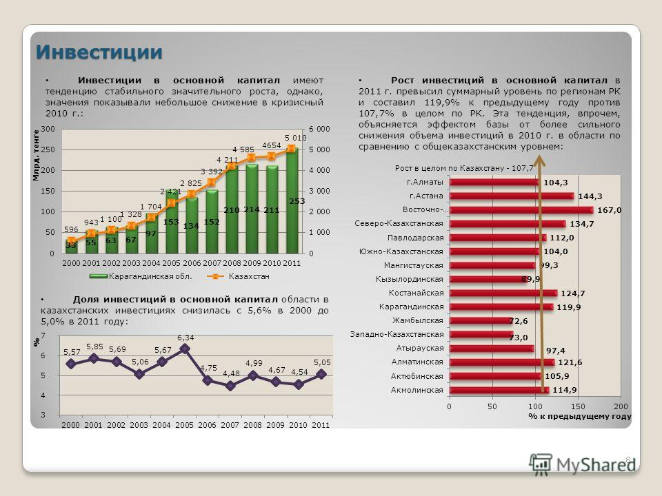 Инвестиции Инвестиции в основной капитал имеют тенденцию стабильного значительного роста, однако, значения показывали небольшое снижение в кризисный 2010 г.: Рост инвестиций в основной капитал в 2011 г. превысил суммарный уровень по регионам РК и сос