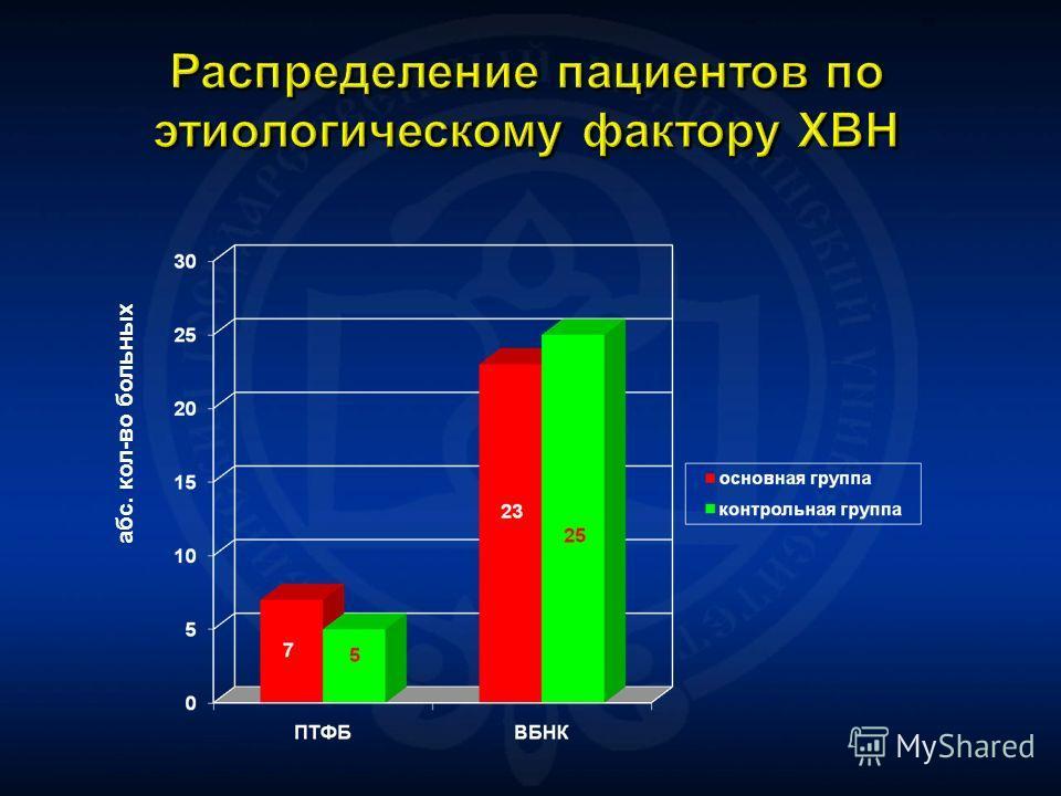 Распределение пациентов по этиологическому фактору ХВН абс. кол-во больных
