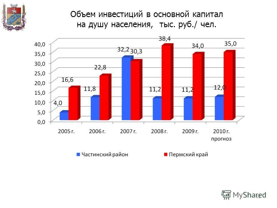 12 Объем инвестиций в основной капитал на душу населения, тыс. руб./ чел.