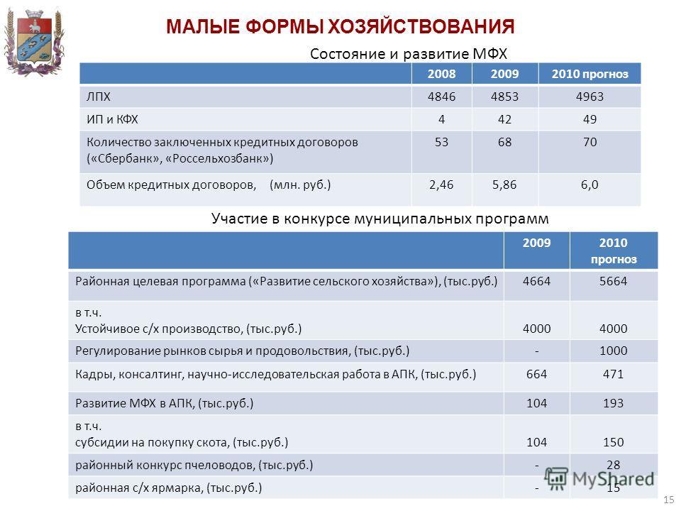 200820092010 прогноз ЛПХ484648534963 ИП и КФХ44249 Количество заключенных кредитных договоров («Сбербанк», «Россельхозбанк») 536870 Объем кредитных договоров, (млн. руб.)2,465,866,0 20092010 прогноз Районная целевая программа («Развитие сельского хоз