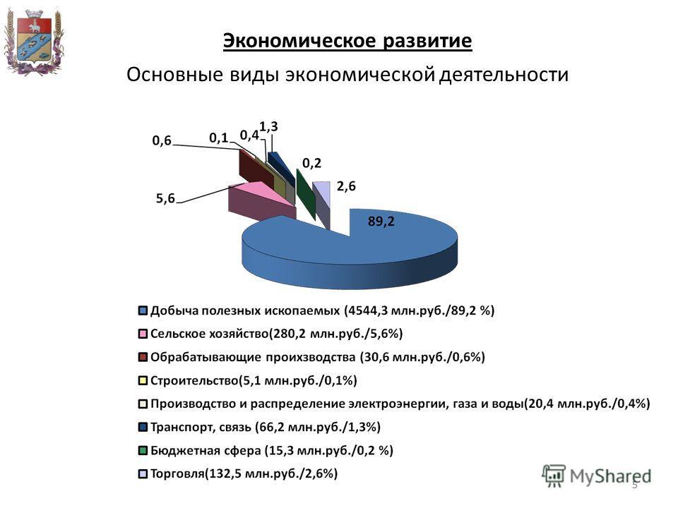 55 Экономическое развитие Основные виды экономической деятельности