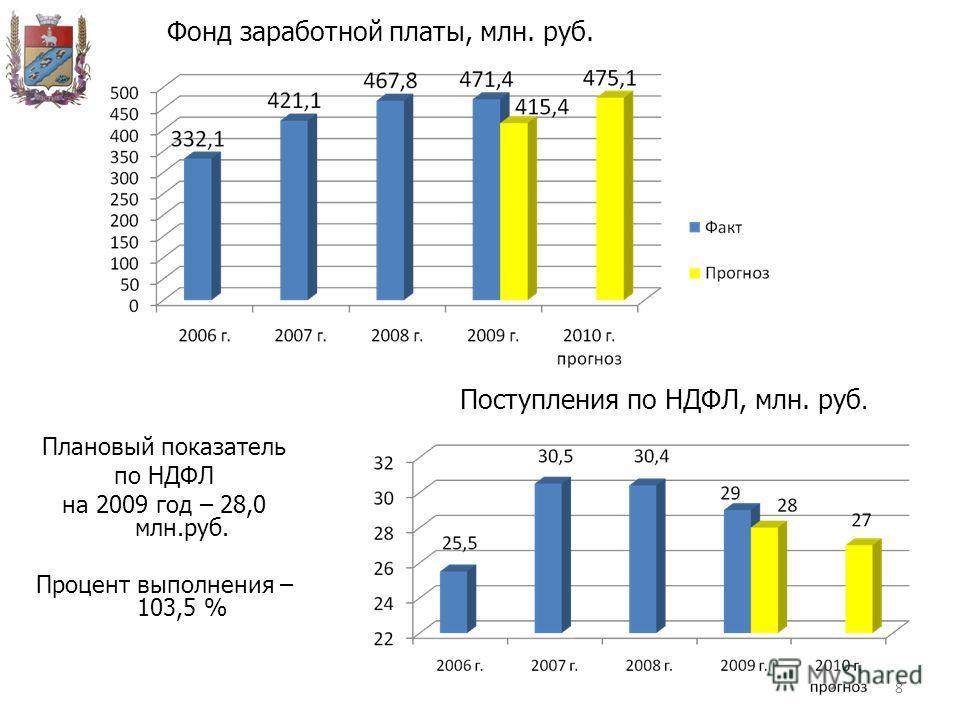 Фонд заработной платы, млн. руб. Поступления по НДФЛ, млн. руб. Плановый показатель по НДФЛ на 2009 год – 28,0 млн.руб. Процент выполнения – 103,5 % 8