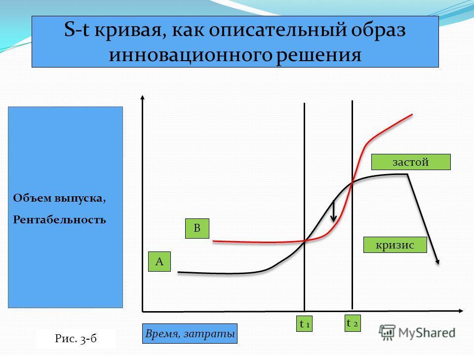 S-t кривая, как описательный образ инновационного решения Объем выпуска, Рентабельность Время, затраты t 1 t 2 В А застой кризис Рис. 3-б