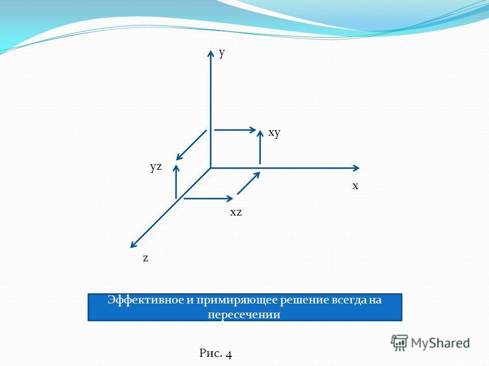 у х z yz xz xy Эффективное и примиряющее решение всегда на пересечении Рис. 4