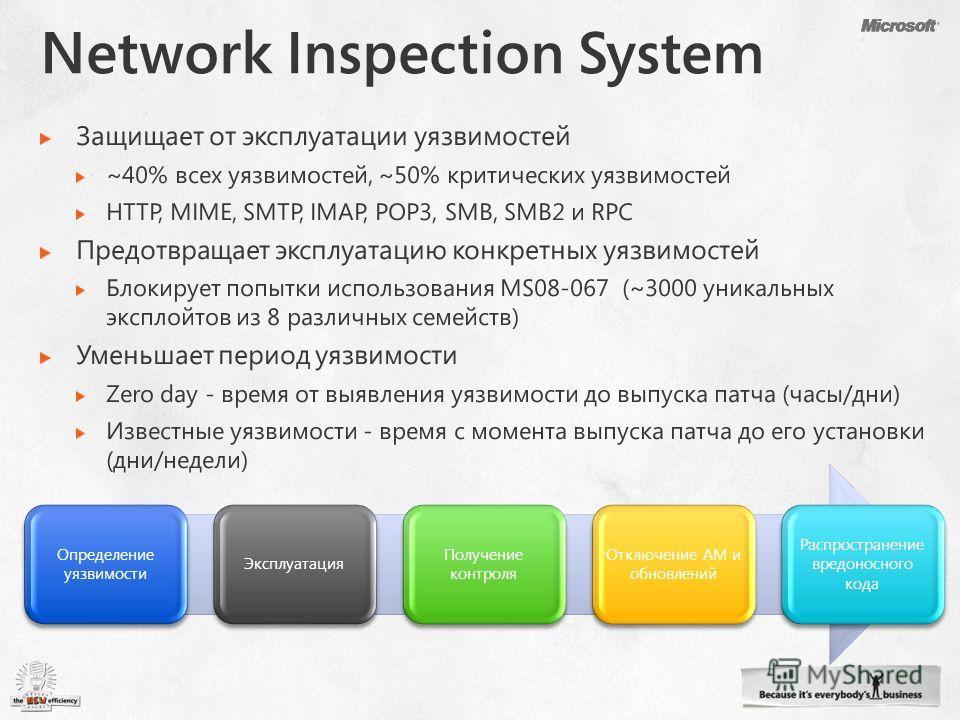 Определение уязвимости Эксплуатация Получение контроля Отключение AM и обновлений Распространение вредоносного кода