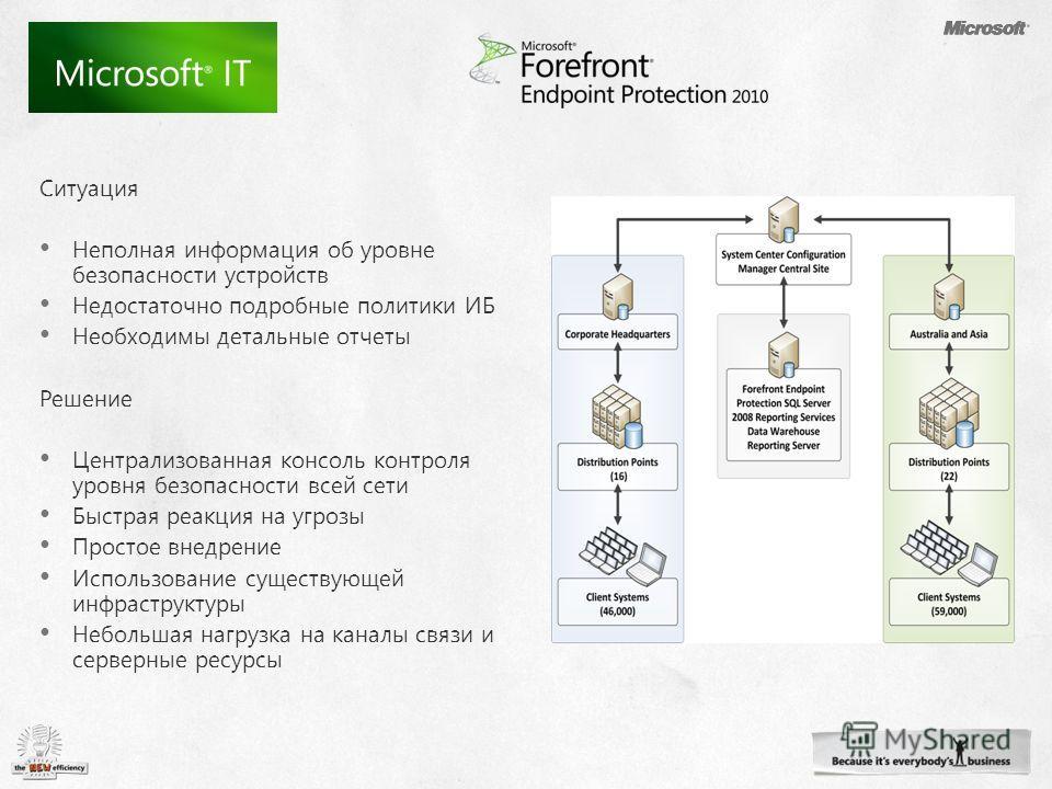 MSIT Read about the deployment: http://technet.microsoft.com/en- us/library/gg543127.aspx Building society one Ситуация Неполная информация об уровне безопасности устройств Недостаточно подробные политики ИБ Необходимы детальные отчеты Решение Центра