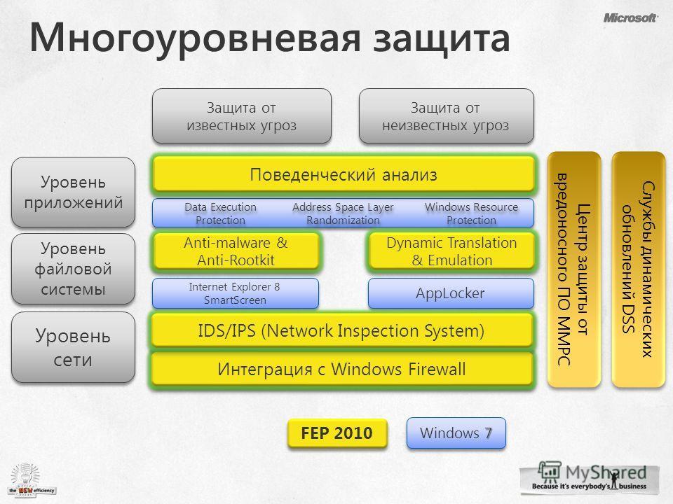 Уровень сети Уровень файловой системы Уровень приложений Защита от известных угроз Защита от известных угроз Защита от неизвестных угроз AntimalwareAntimalware Dynamic Translation & Emulation Поведенческий анализ Windows Resource Protection Data Exec