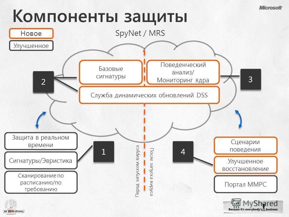 Защита в реальном времени SpyNet / MRS Перед запуском вируса После запуска вируса Сканирование по расписанию/по требованию Сигнатуры/Эвристика Базовые сигнатуры Служба динамических обновлений DSS Улучшенное Новое Поведенческий анализ/ Мониторинг ядра